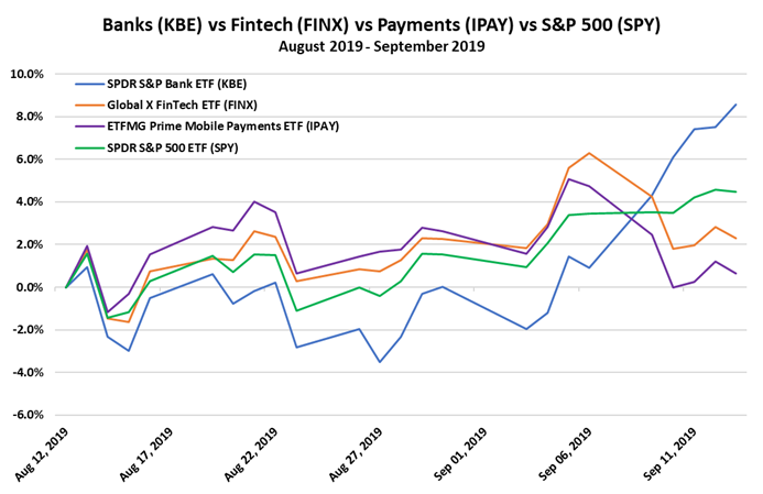https://mcalindenresearchpartners.com/wp-content/uploads/2019/09/190916-DIBs-Banks-vs-Fintechs-2.png