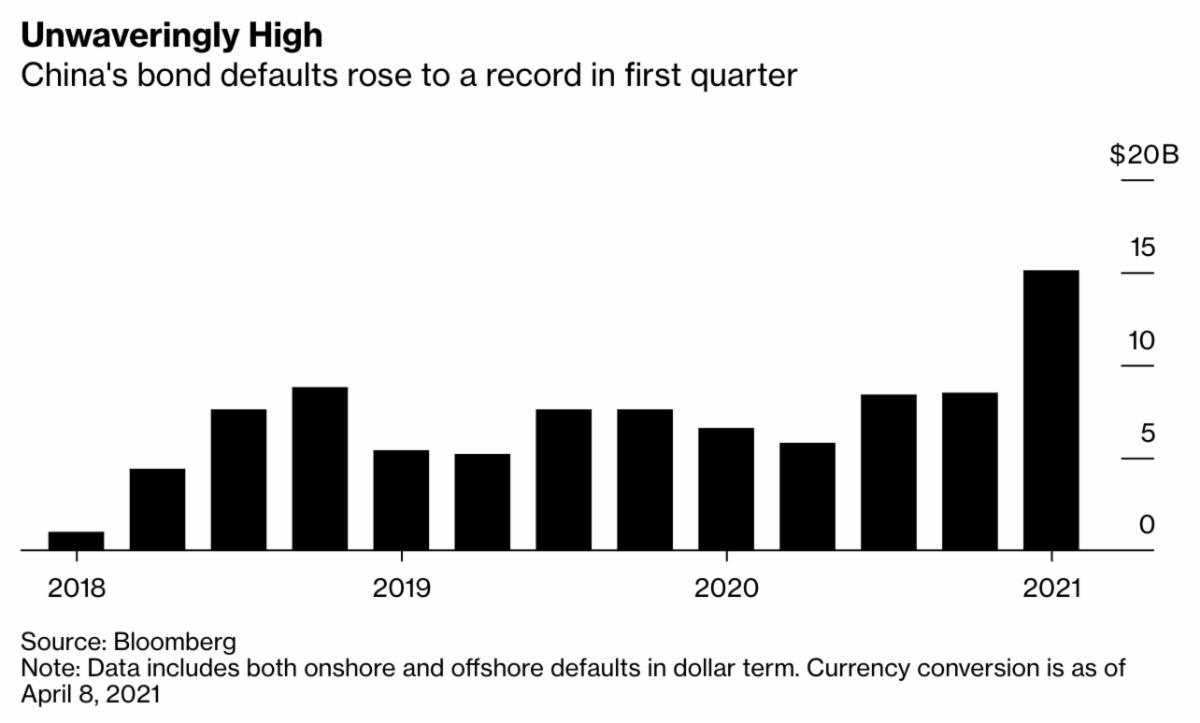China's bond defaults