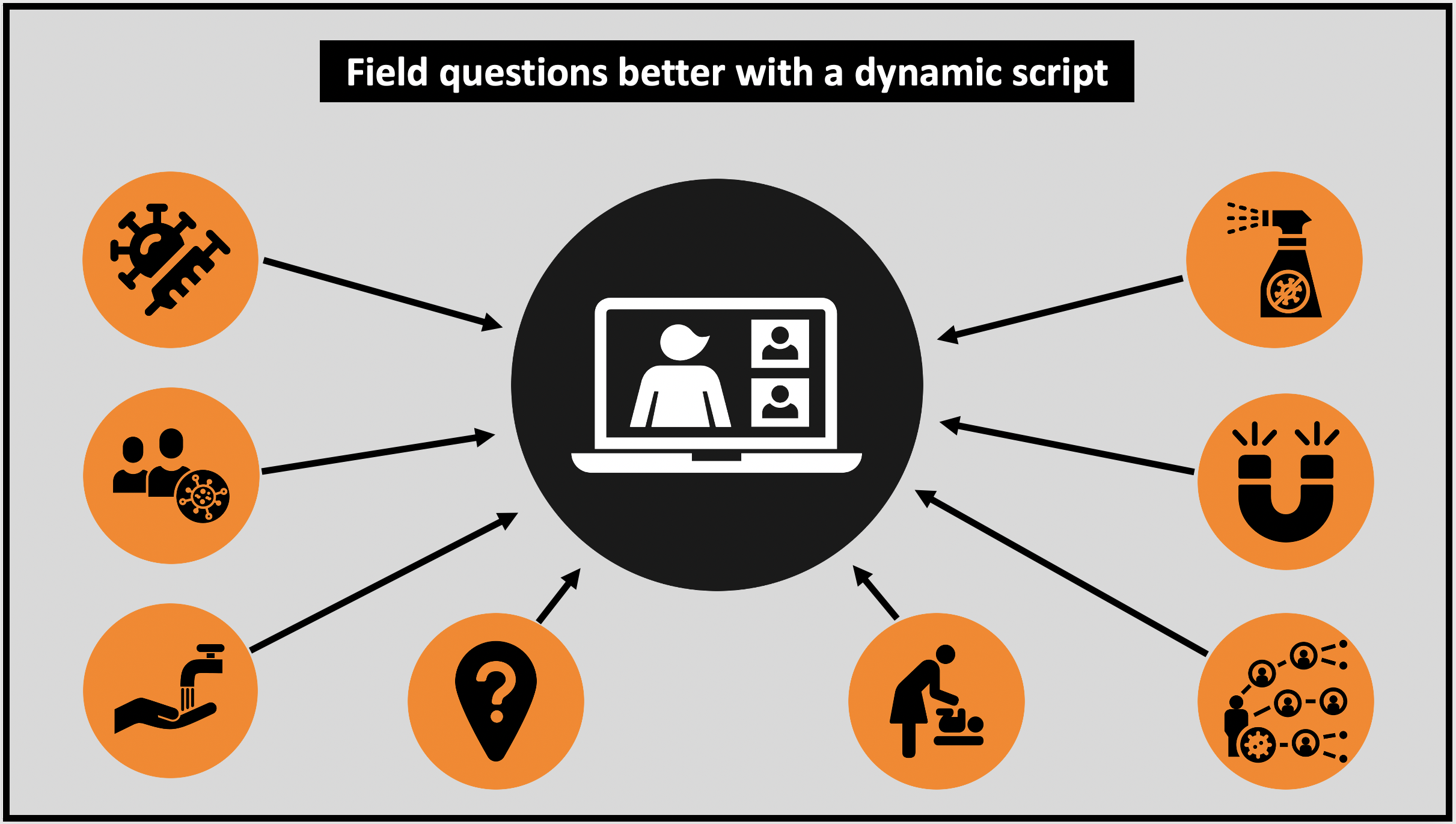 Handle questions in a live presentation easier with a dynamic script and teleprompter