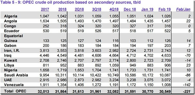 Focus on Fracking: largest March natural gas draw on record
