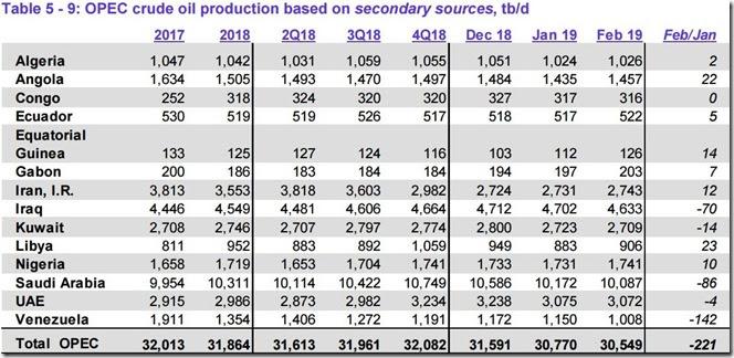 February 2019 OPEC crude output via secondary sources