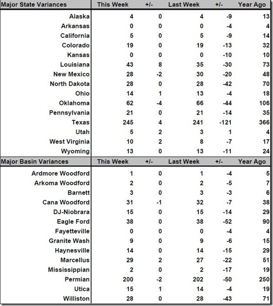 September 9 2016 rig count summary