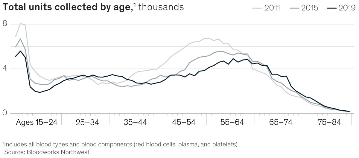 Where the US blood supply runs low