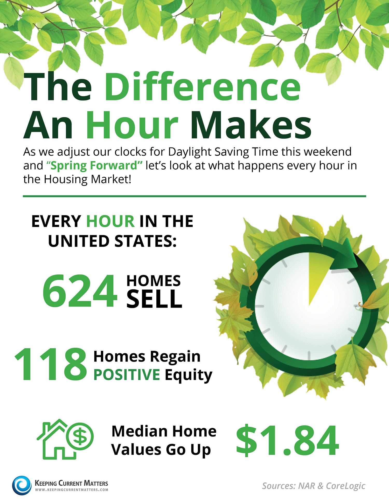 The Difference An Hour Makes This Spring [INFOGRAPHIC] | Keeping Current Matters