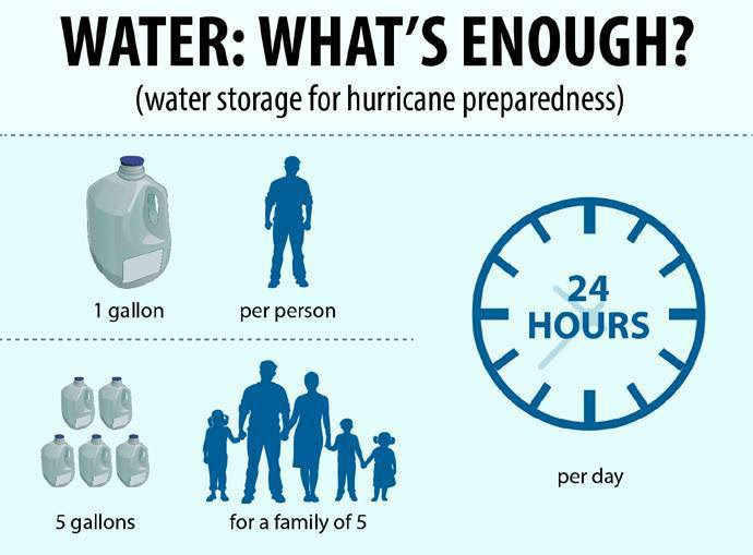 Water: What's Enough?