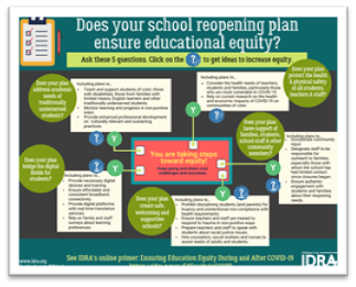 EAC South infographic on educational equity