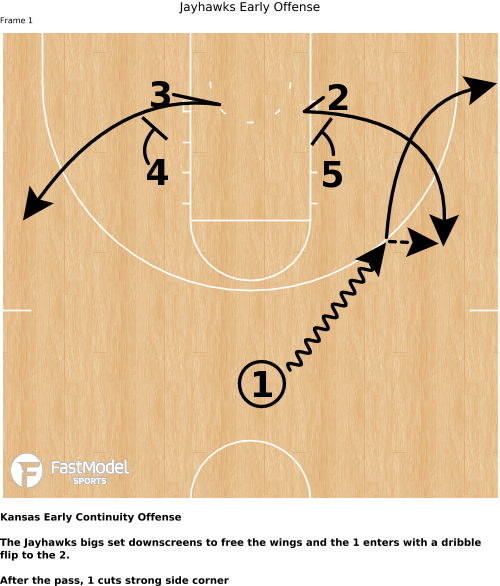 Image of  Jayhawks Early Offense (one play)