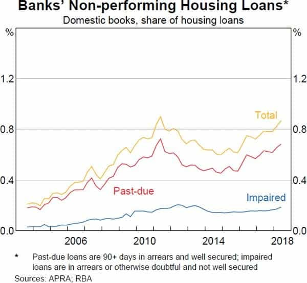 Non performing Loans Australia Chart
