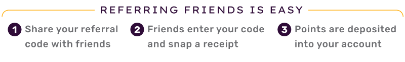 Referring friends is easy. Step one: share your referral code with friends. Step two: friends enter your code and snap a receipt. Step three: points are deposited into your account.