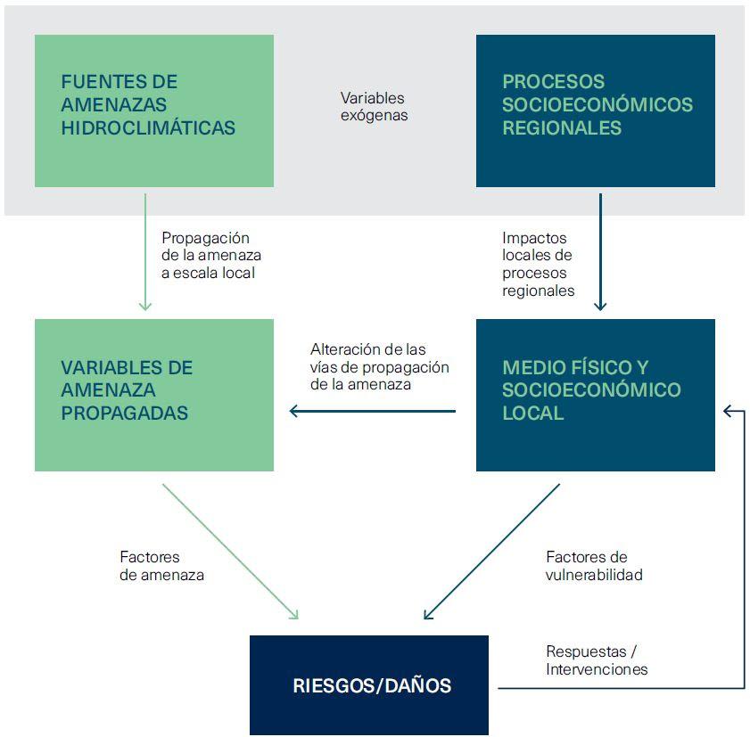 Descarga la publicación: Bases generales para el desarrollo de estudios de reducción de riesgos hidroclimáticos en ciudades: Lecciones aprendidas de la iniciativa Ciudades Emergentes y Sostenibles ante el reto del cambio climático en Latinoamérica y el Caribe