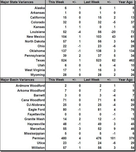 July 27, 2018 rig count summary