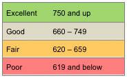 bad credit score chart