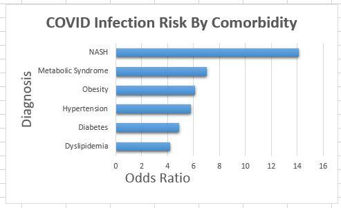 COVID-odds-ratio.JPG