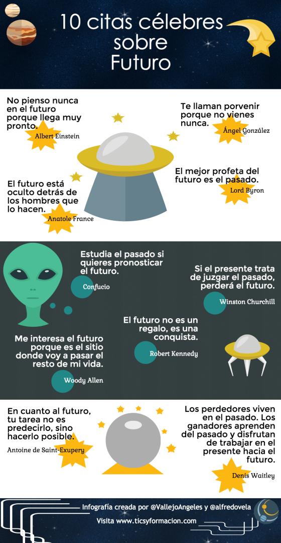 10 citas célebres sobre Futuro