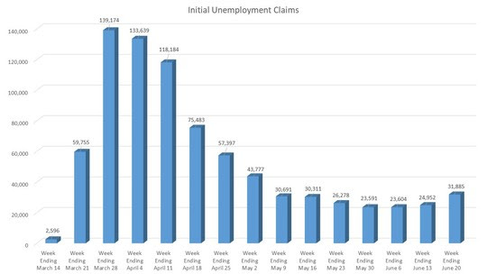 DWD Initial Claims Graph