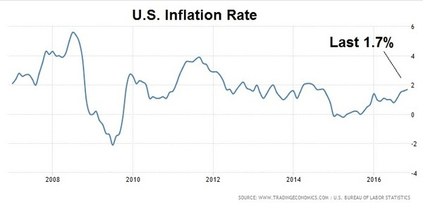 jan9 us inflation