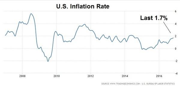 jan9 us inflation