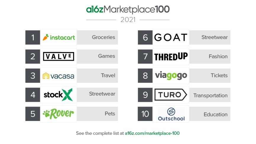 Top 10 marketplace startups