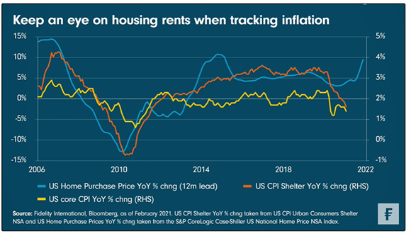 Keep an eye on housing rents when tracking inflation
