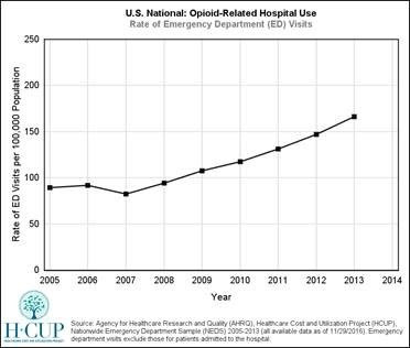 U.s. National Opioid Related Hospital Use: Rate of Emergency Department (ED) visits