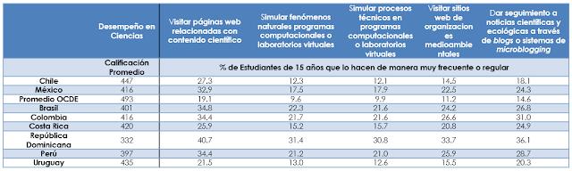 Las TIC en el Aprendizaje Científico