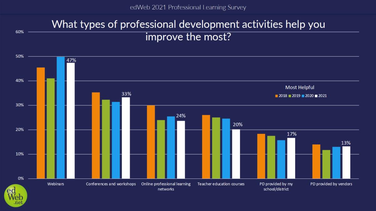 PD to improve teaching
