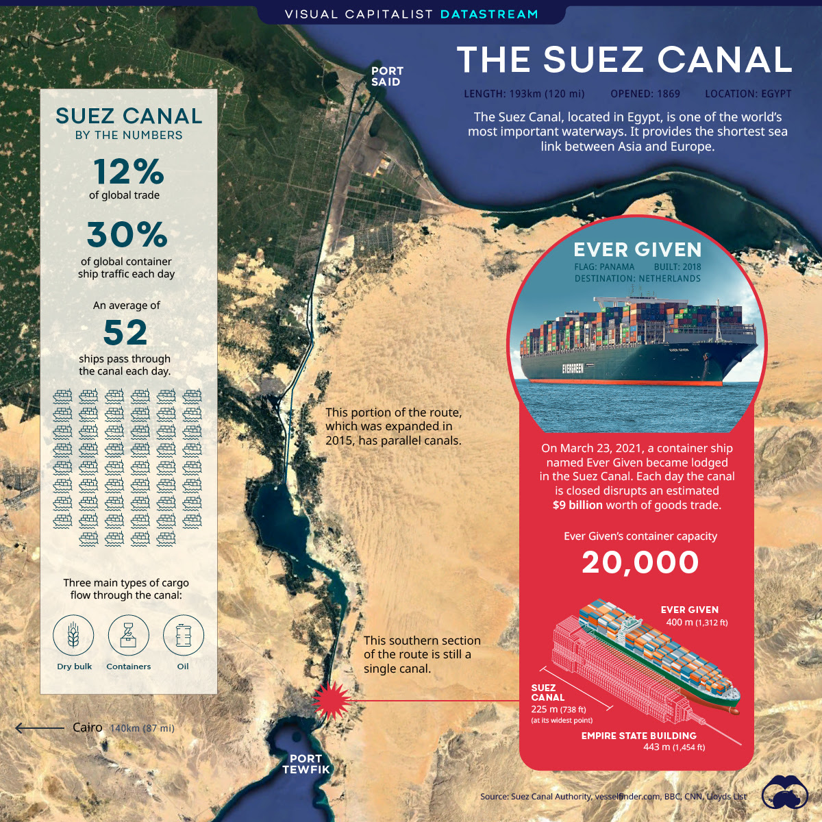 The Suez Canal: A Critical Waterway Comes to a Halt