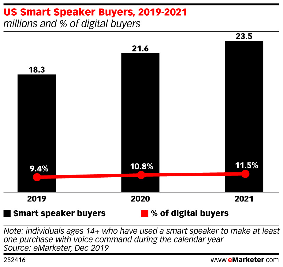eMarketer-us-smart-speaker-buyers-2019-2021-millions-of-digital-buyers-252416 (3).jpeg
