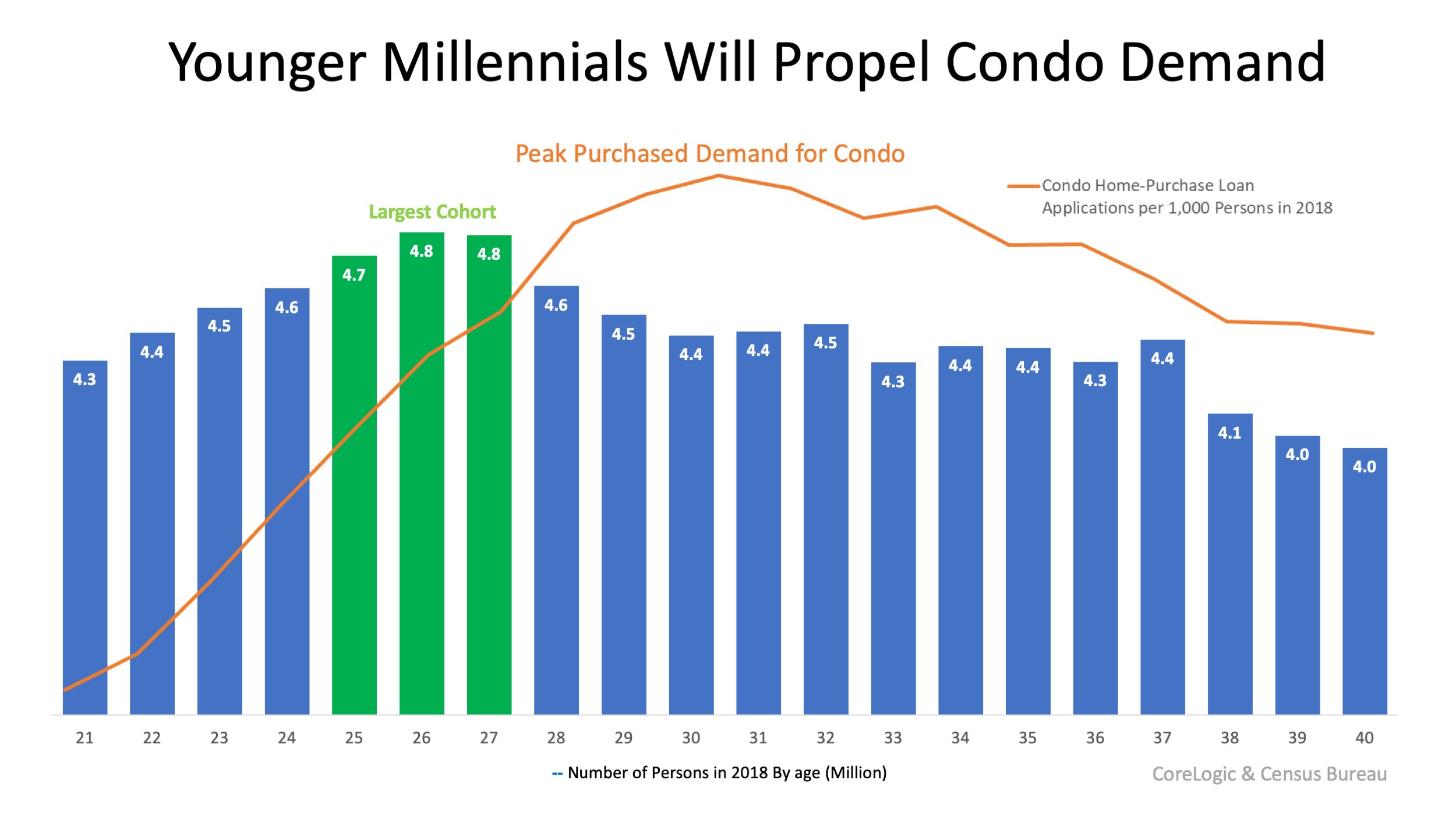 Millennials Are Increasing the Demand for Condominiums | MyKCM