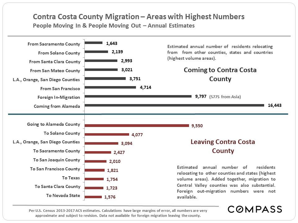 Contra Costa County Migration