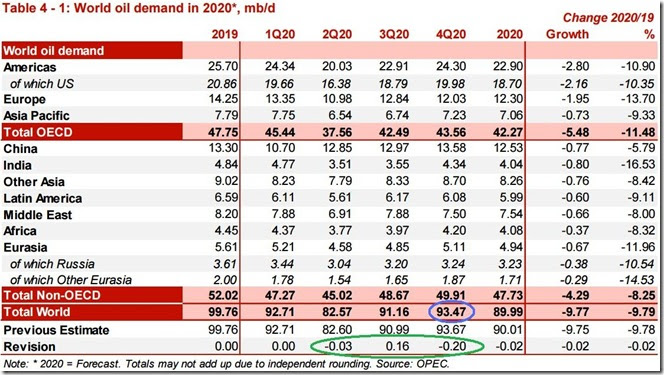 November 2020 OPEC report global oil demand