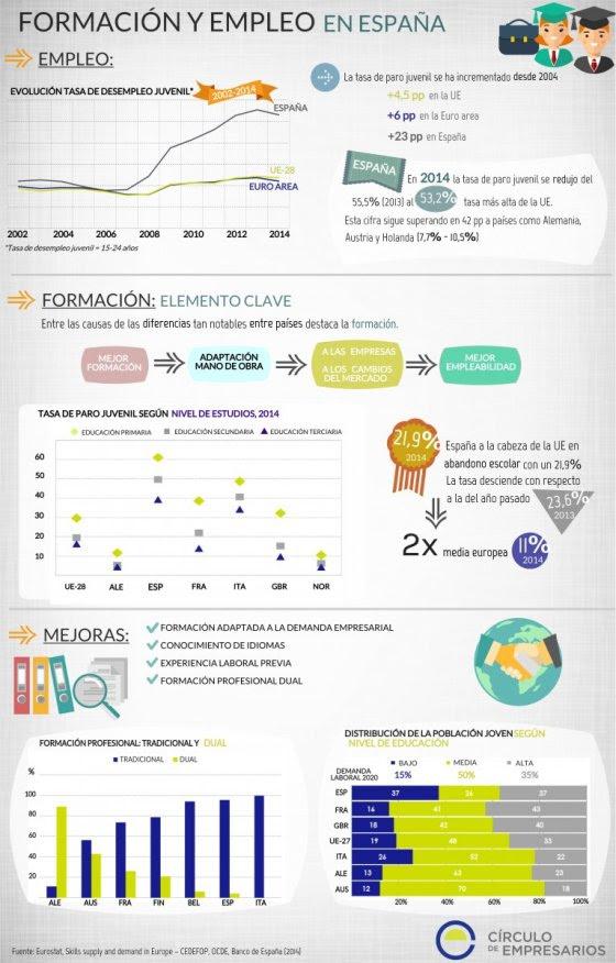Formación y empleo en España