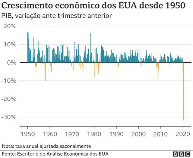 infográfico PIB desde 1950