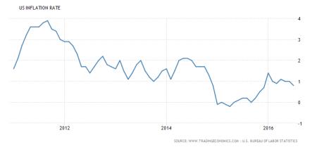 inflação nos EUA