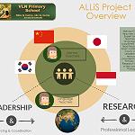 ALLiS - Asian Language Learning in Schools