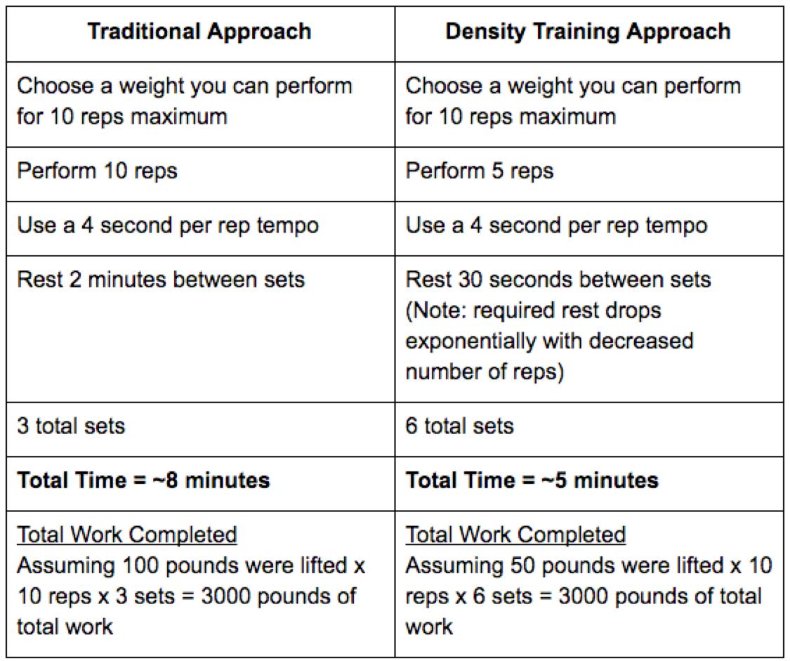 Density Training The Transformation Club