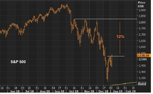 jan4 stocks