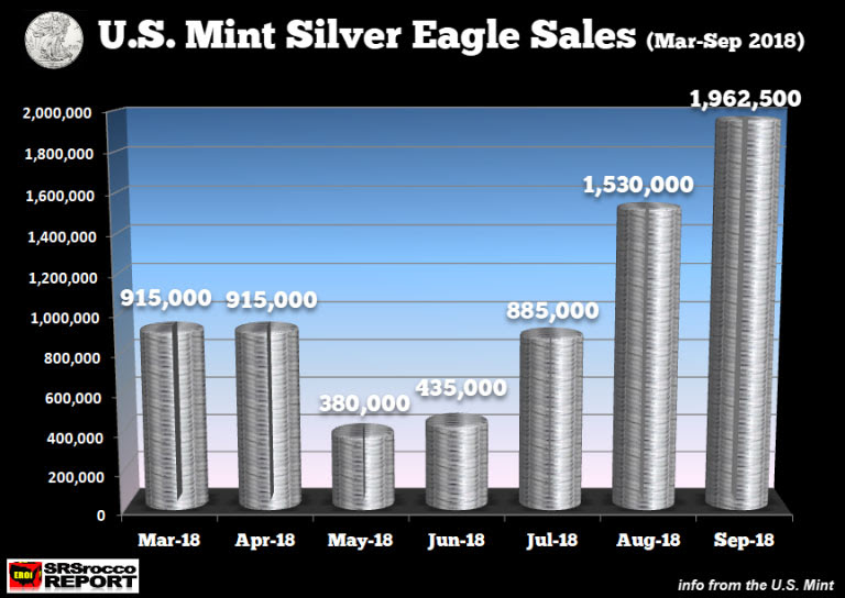 Silver eagle sales march-september 2018
