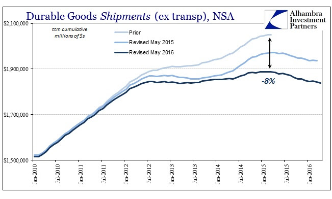 ABOOK May 2016 Durable Goods Shipments ttm
