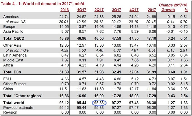 June 2017 global oil demand estimate via OPEC