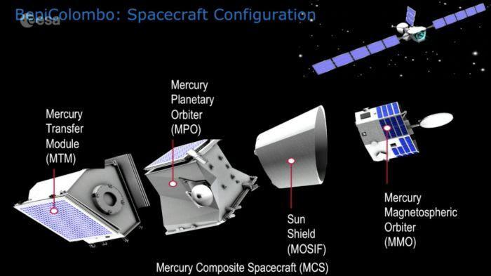 Configuration de lancement de la mission BepiColombo