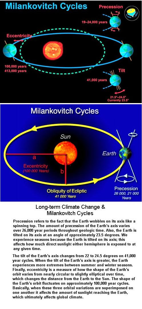 Milankovitch cycles 2