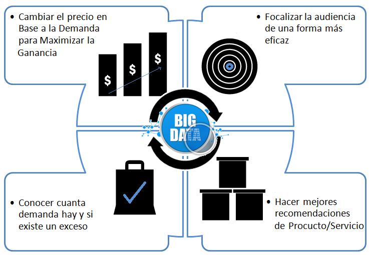 Ilustración 5 Explicación de los 4 pilares fundamentales de precios dinámicos - CESAE