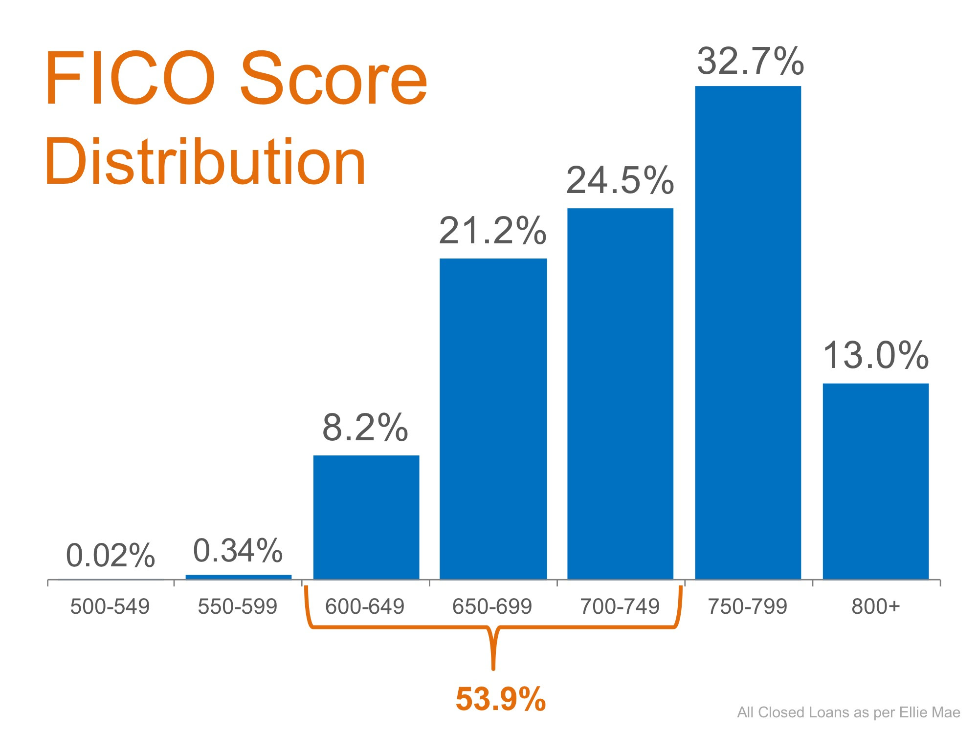 Don't Disqualify Yourself... Over Half of All Loans Approved Have a FICO Score Under 750 | MyKCM