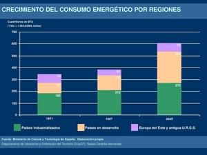 Crecimiento del consumo energético por regiones