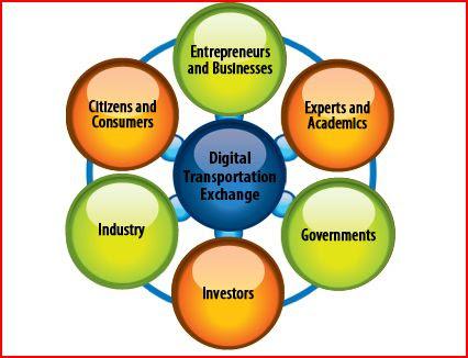 English: Graphic on DOT Digital Transportation...