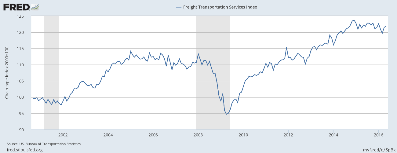 Freight Index