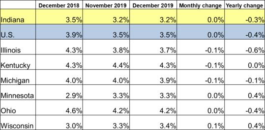 December 2019 Midwest Unemployment Rates