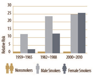Trivia In the last 50 years, a woman's risk of dying from smoking has more than tripled and is now equal to men's risk.