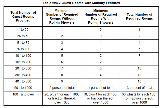 Chart of minimum number of required ADA accessible showers per hotel guest room